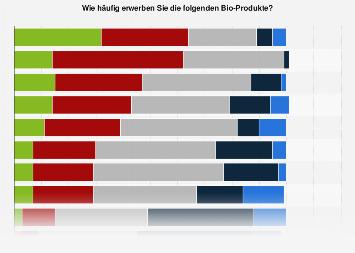 Umfrage zur Häufigkeit des Erwerbs bestimmter Bio-Lebensmittel in Deutschland 2018