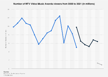 MTV Video Music Awards - number of viewers 2000-2018