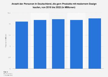 Umfrage in Deutschland zum Kauf von Produkten mit modernem Design bis 2019