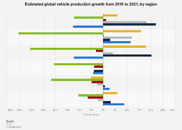 Changes in worldwide vehicle production by region 2013-2017