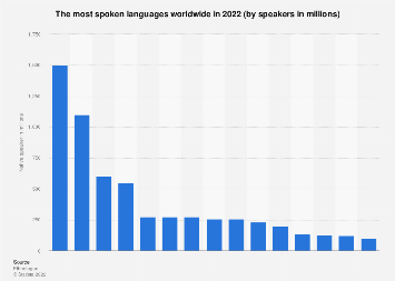 The most spoken languages worldwide