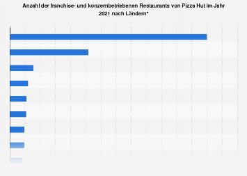 Franchise- und konzernbetriebene Pizza Hut Restaurants nach Ländern 2018