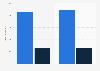 Average price of a .com domain on Sedo 2012-2013