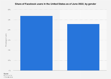 Facebook: distribution of U.S. users 2017, by gender