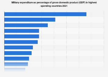Military expenditure - percentage of GDP in highest spending countries 2017