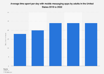 U.S. adult daily mobile messaging app engagement 2015-2019