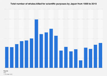Japan - whales killed for scientific purposes 1999-2017
