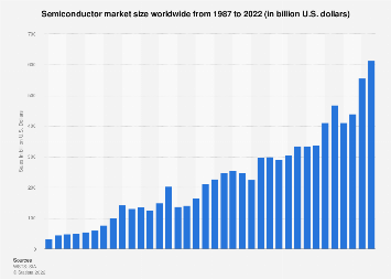 Semiconductor industry sales worldwide 1987-2018