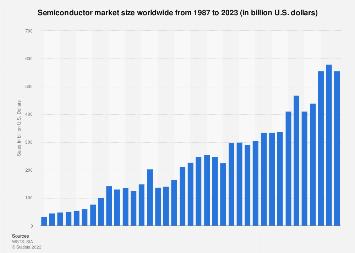 Semiconductor industry sales worldwide 1987-2019