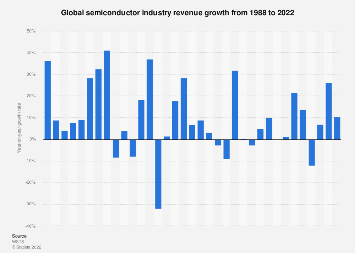 Forecast revenue growth rate global semiconductor industry 1988-2019