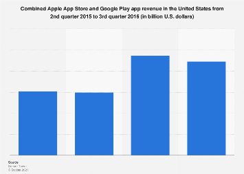 App stores: Apple and Google Play app revenue U.S. 2015-2016