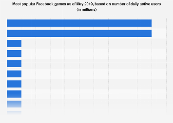Facebook most popular game DAU 2019