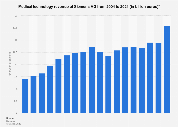 Medical technology revenue of Siemens 2004-2018