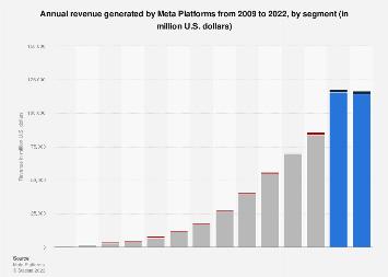 Facebook: annual revenue 2009-2017, by segment