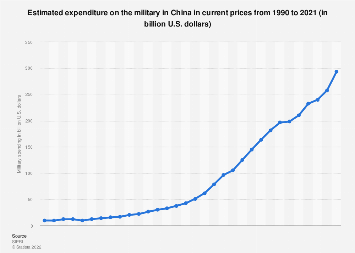 China - Military expenditure from 1998 to 2018