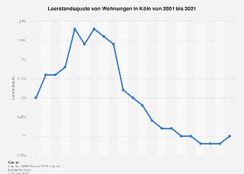 Leerstandsquote von Wohnungen in Köln bis 2017