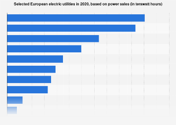 Largest European electric utilities - based on power sales 2014
