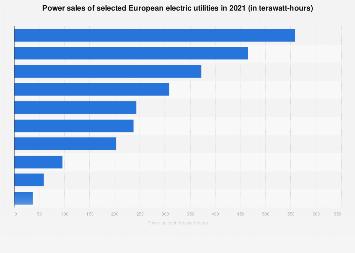Selected European electric utilities - based on power sales 2017