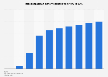Israeli population in the West Bank 2016