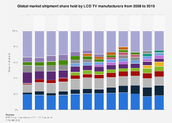 LCD TV manufacturers global market share 2008-2017