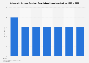 Actors with the most Oscars