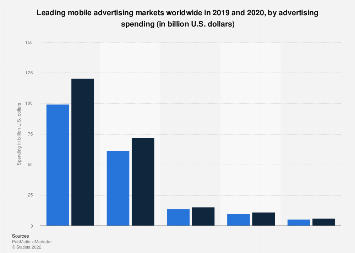 Leading mobile advertising markets worldwide 2018-2019, by ad spend