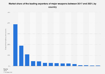 Market share of the leading exporters of major weapons 2013-2017