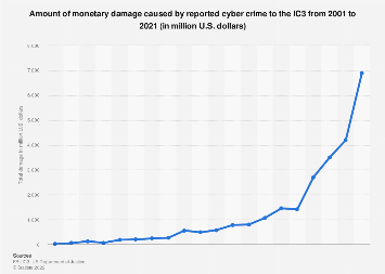 IC3: total damage caused by reported cyber crime 2001-2018