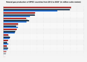 Natural gas production - OPEC countries 2012-2018