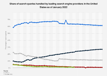 Market share of search engines in the United States 2008-2018