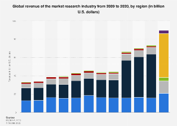 Global revenue of market research from 2009 to 2016, by region