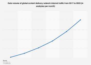 Forecast: global content delivery network internet traffic 2017-2022