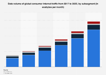 Global consumer internet subsegment traffic 2016-2021