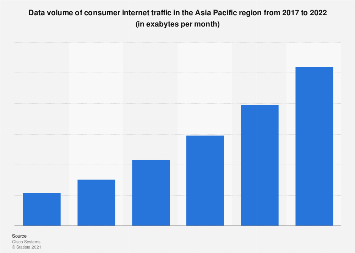 Consumer internet traffic in Asia-Pacific 2017-2022