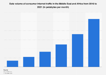 Consumer internet traffic in Middle East and Africa 2016-2021