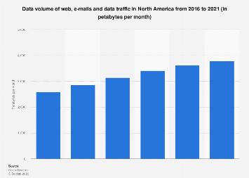 Web and e-mail data traffic in North America 2016-2021