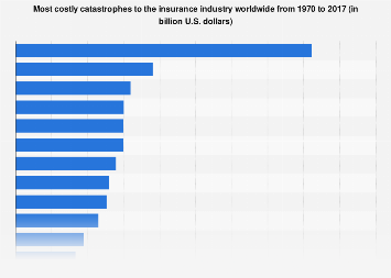 Most costly disasters to the insurance industry worldwide 1970-2016