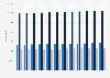 Wohnungsbestand in Köln nach Wohnungsgrößen bis 2017