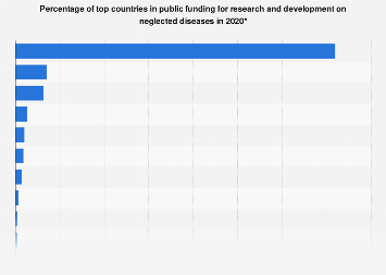 Distribution of top public funders for R&D on neglected diseases 2017