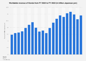 Honda - worldwide net sales 2002-2018