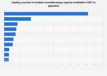 Renewable energy capacity - country ranking 2017