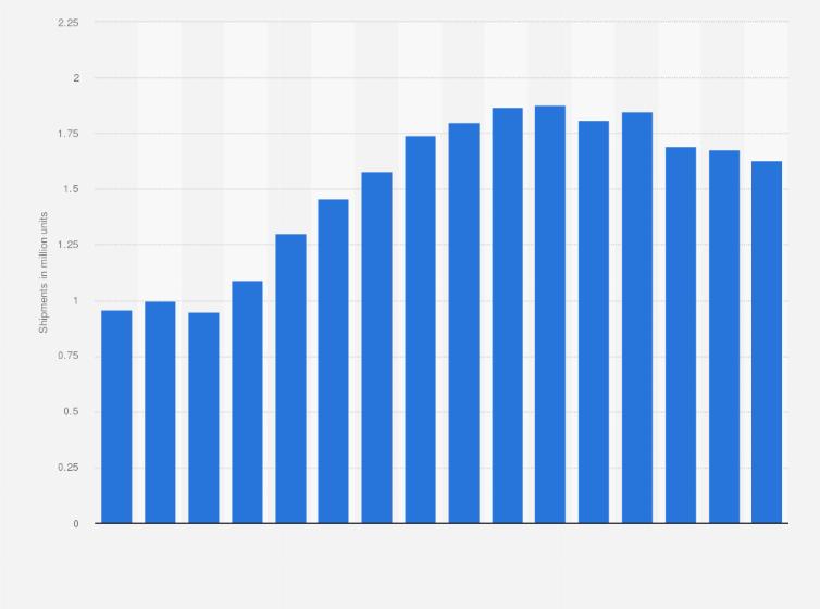 Audi Worldwide Vehicle Shipments Statistic - Audi worldwide