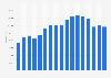 MINI - worldwide sales volume 2006-2018