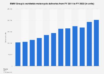 BMW Group - motorcycle sales volume 2010-2017