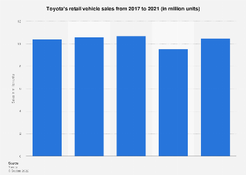 Toyota - global vehicle sales 2014-2018