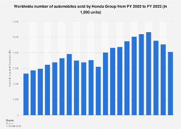 Honda's worldwide automobile sales 2002 to 2019