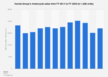 Honda worldwide motorcycle sales 2011 to 2019