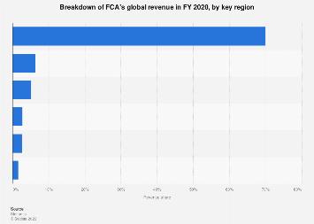 Fiat Chrysler Automobiles - regional distribution of revenue 2017