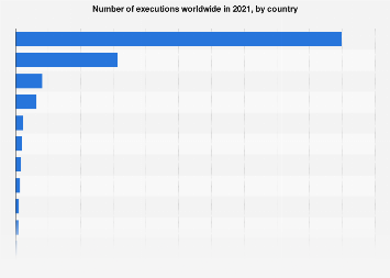 Number of executions worldwide in 2017
