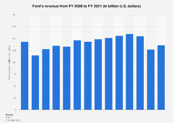 Ford - total revenue 2008-2017